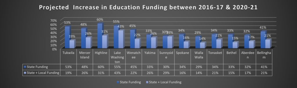 Projected Increase in Education Funding 2017-2021 - League of Education Voters