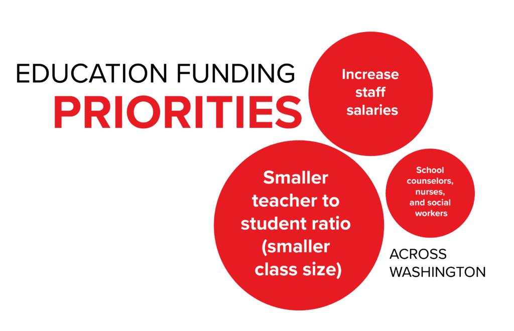 Survey Results Education Funding Priorities Across Washington