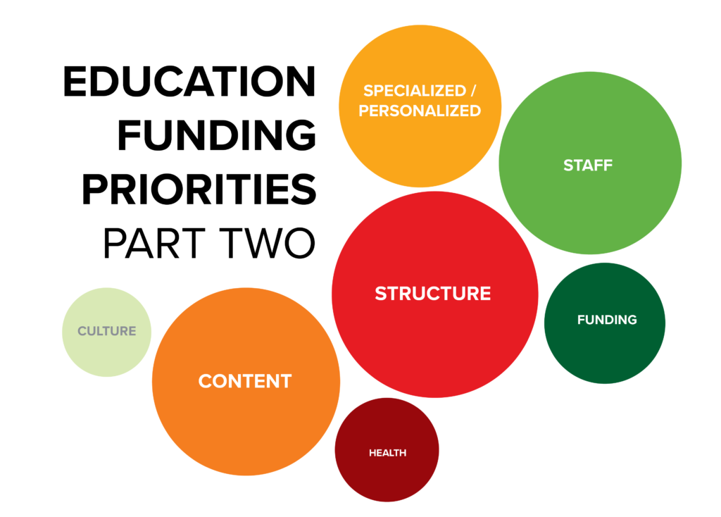Education Funding Priorities Part Two