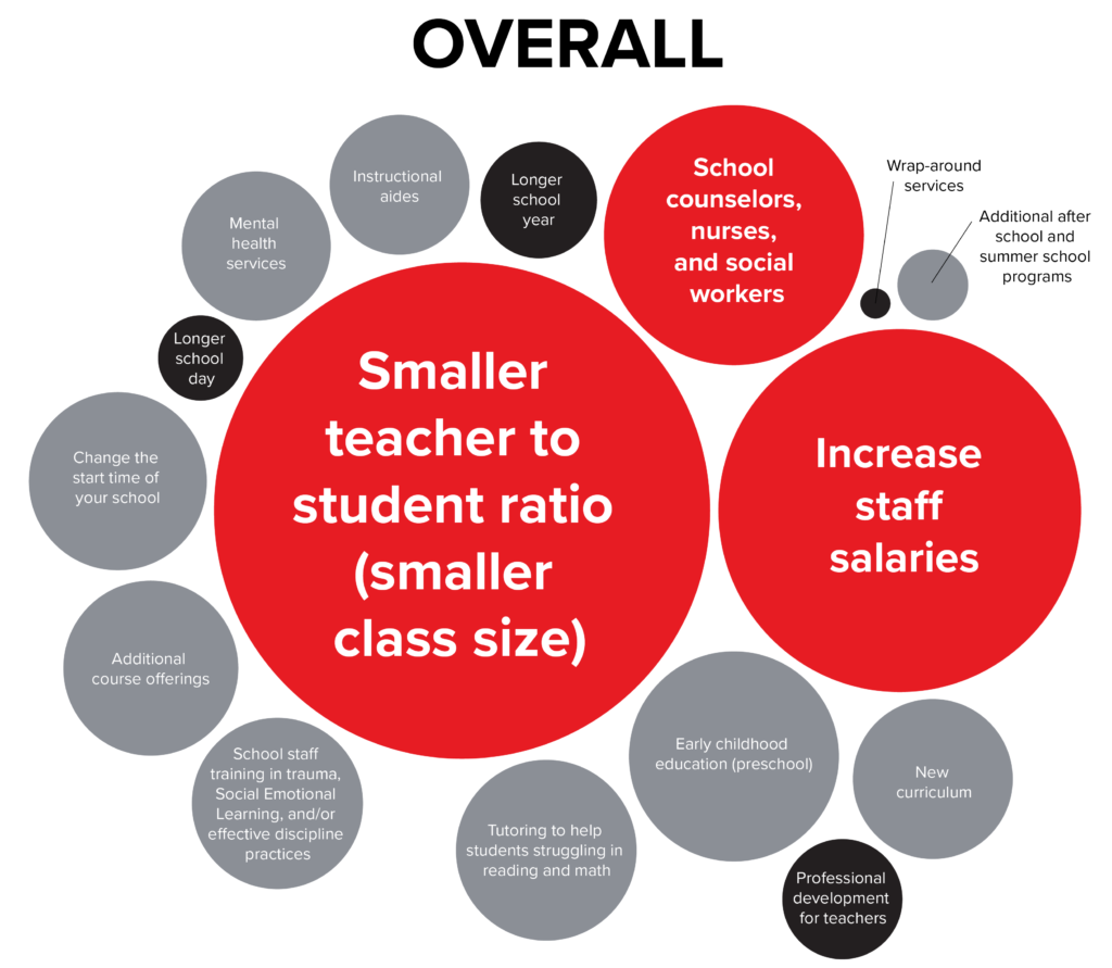 Graph of overall funding priorities