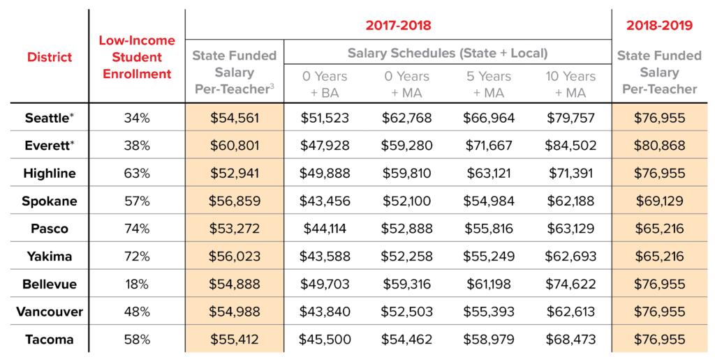 The Work Ahead: District Decisions Around Teacher Salary