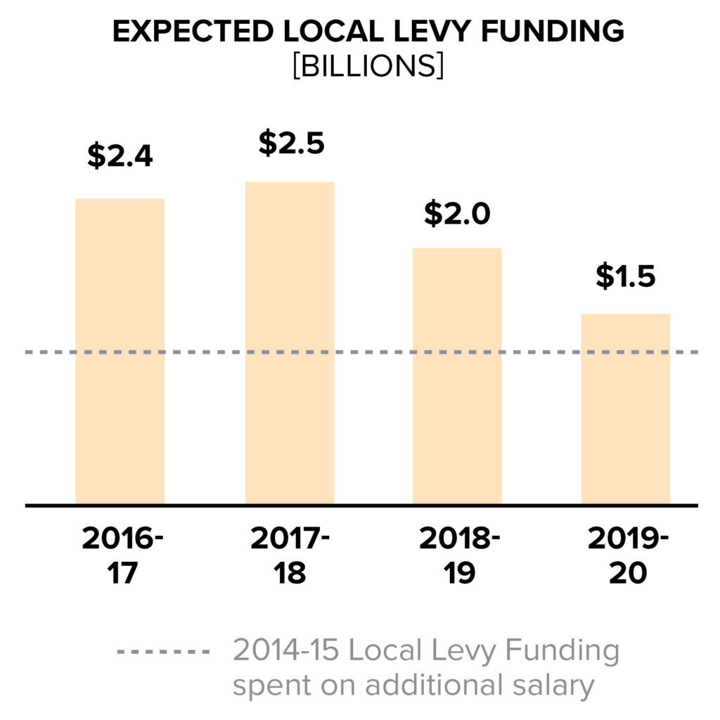 Expected Local Levy Funding Chart, Teacher Salary Blog Intro