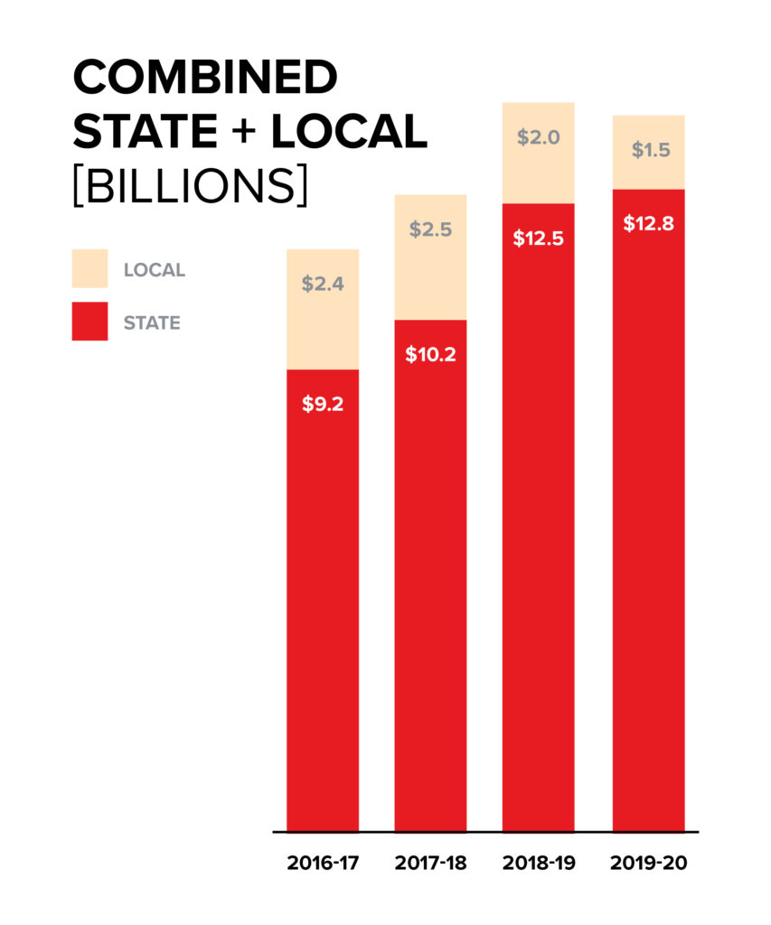 Bar graph illustrating combined state and local funding in billions for 2016-2020